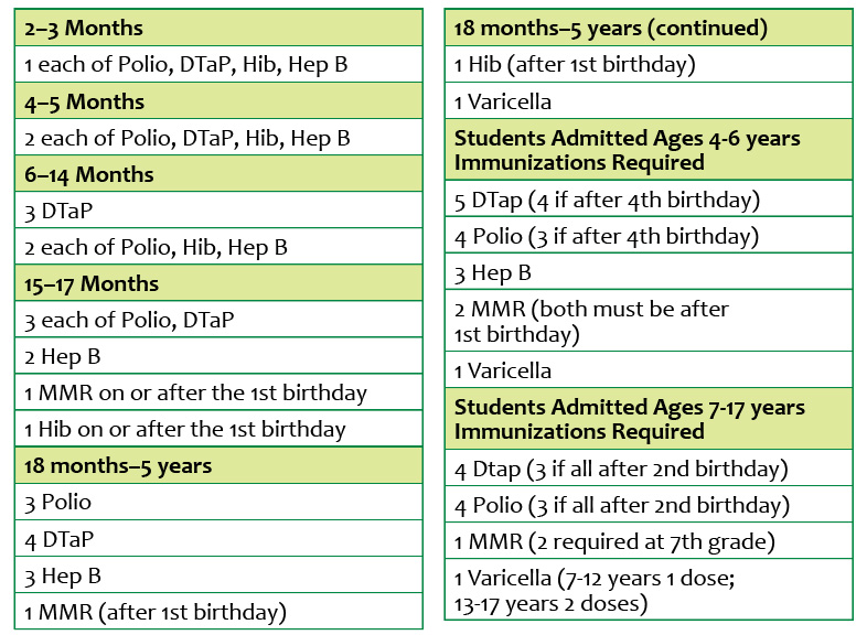 It Is Worth Noting That Vaccination Requirements Diminish As Children Age Most Specifically After 4 Years Of If A Child On Delayed Schedule Or
